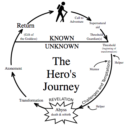 Chart outlining the Hero's Journey. (Note: The backpack is great for keeping track of your towel.)