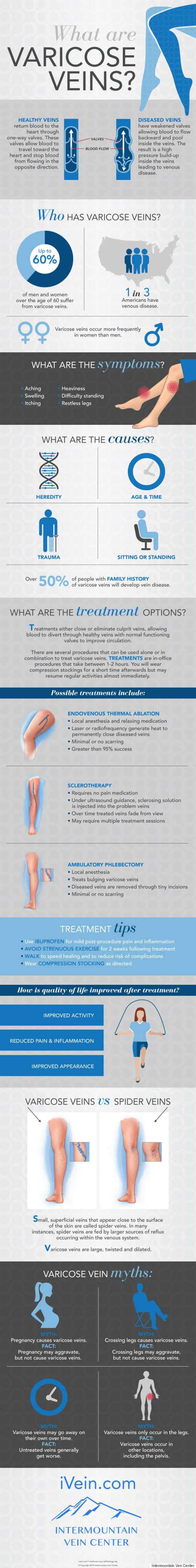 888fb0f194bc57 Check out the helpful infographic from the Intermountain Vein Center in  Utah below to find the answers. Not all varicose veins need to be treated,  ...
