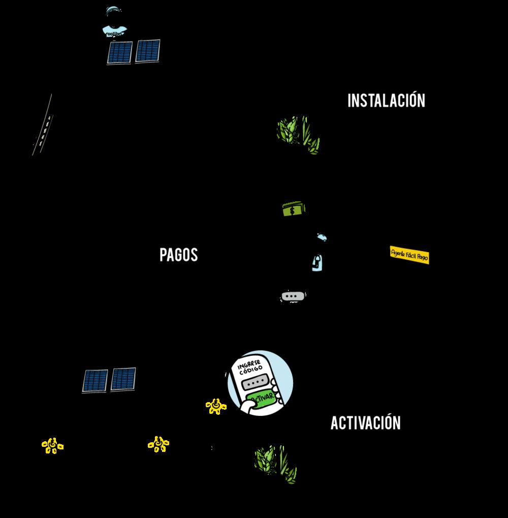 Colibri_Activacion3.png
