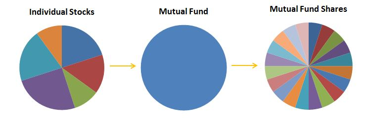 Mutual funds invest in individual stocks or bonds, consolidate them into one mutual fund, and then sell portions (or shares) of the fund to investors.