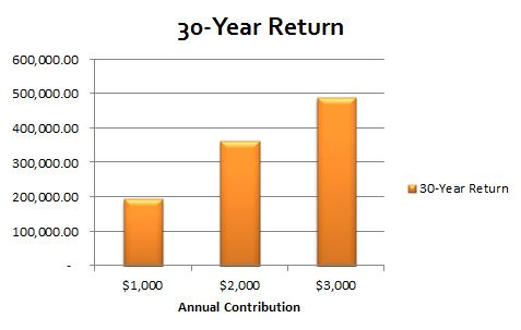 Annual returns over a 30-year period of someone making $50,000 for 30 years with a company match of 100% up to 3% of income and 50% for the remaining up to 5% of income. Note, by investing just $2,000 more per year, you earn almost $300,000 more for your retirement savings.