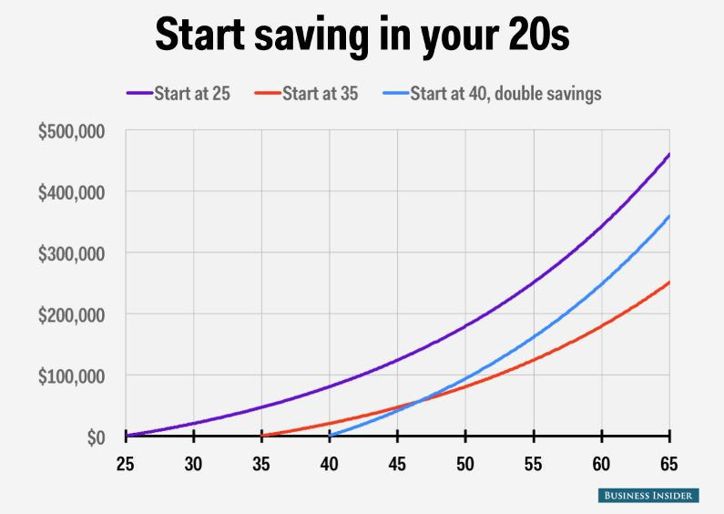 Another reason to take advantage of the match? If you start investing early, compound interest works in your favor. More information can be found here >>> Actually, Young People Should Invest in Their 401(k)s