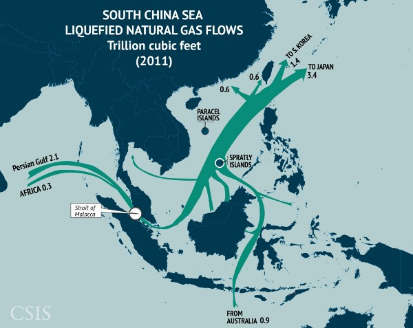 One-third of the world's liquefied natural gas passes through the Straits of Malacca and into the South China Sea, with the bulk of it originating in the Persian Gulf. LNG also flows into the region from Southeast Asia and Oceania. Much of this imported LNG is bound for Japan and South Korea. ( CSIS )