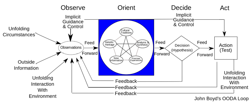 John Boyd's OODA Loop (Wikimedia Commons)