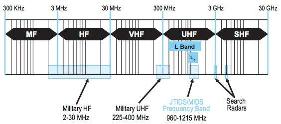 "The portion of the spectrum used for Link-16 communications is the ultra high frequency (UHF) band. UHF communications are line of sight. (via ""Understanding Voice and Data Link Networking,"" December 2013,  Northrup Grumman Public Release 13–2457 )"
