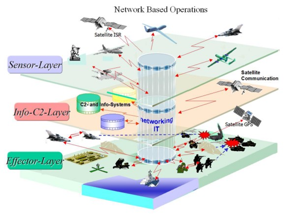Concept of Network Based Operations — Building Situational Awareness on the Battlefield