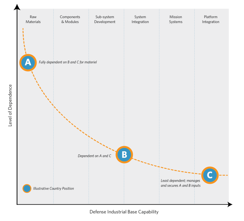 Figure 1: Interdependence in the International System    Reflects a manufacturing view of the defense industrial base. Information technology capabilities (i.e., data PED or cyber) have made industrial base capabilities more accessible to smaller countries with less national resources. How this impacts the curve or a nation's independence is worth further exploration.