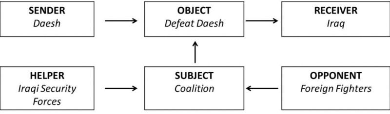 Proposed ADF Narrative