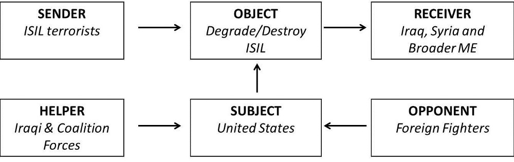 Counter Daesh Narrative