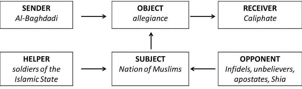 Islamic State Narrative