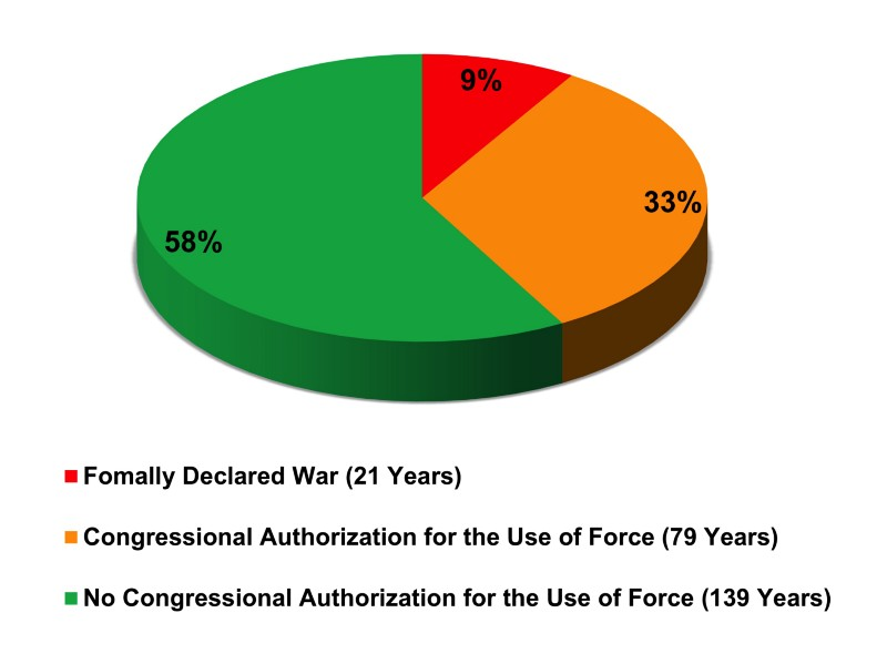 Number of Years the U.S. Congress Has Authorized War or the Use of Force, 1776–2015 (Source: Author)