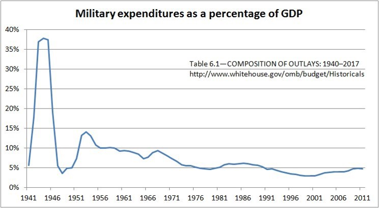 U.S. Military Expenditures as a Percentage of GDP (Source: https://www.sdvfp.org/us-military-spending/)