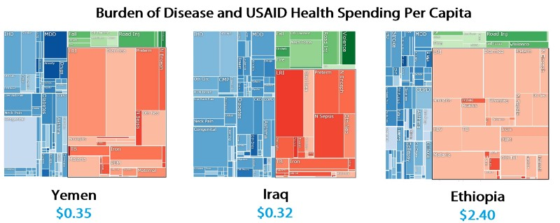 Disease distributions in three countries, with red representing infectious disease. Images from the University of Washington's Institute for Health Metrics and Evaluation. Data obtained from 2012 State Department budget and CIA Factbook population statistics.