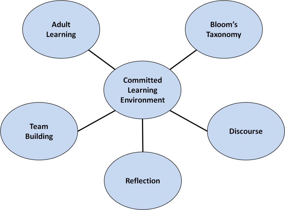 Committed Learning Environment (Richard Meinhart)