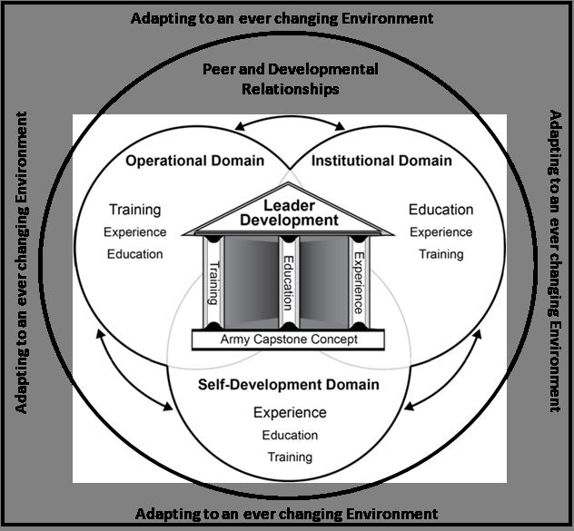 Army Leader Development Model