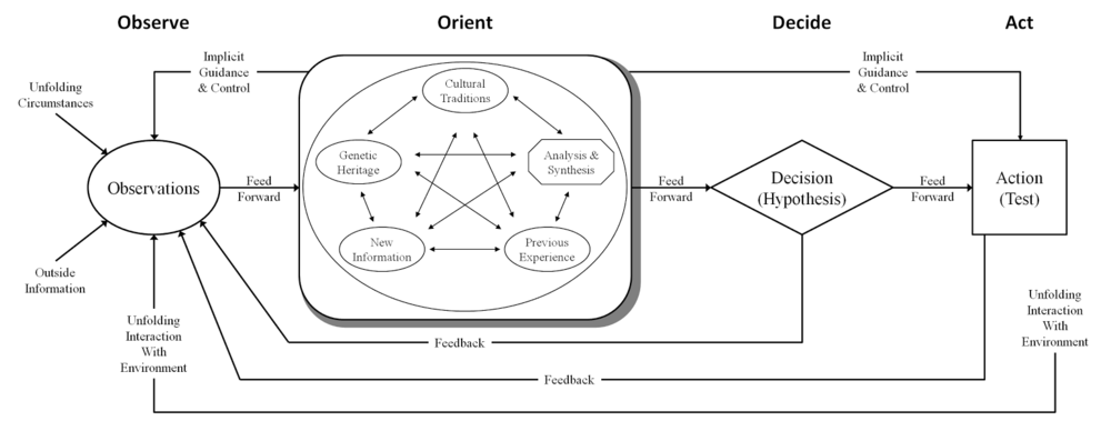 "The ""Real"" OODA Loop"
