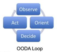 A mechanical depiction of the OODA Loop