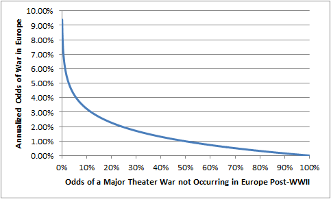 Figure 2: Annual Odds of War vs. Total Odds of No War post World War II