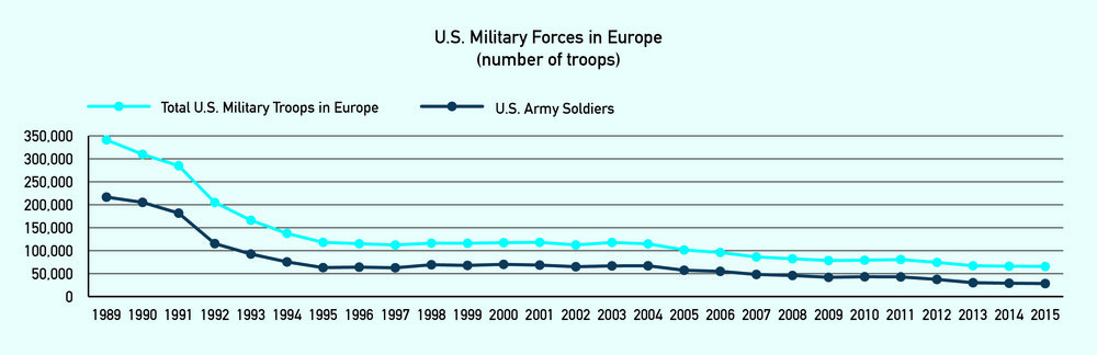 U.S. forces in Europe have declined consistently since 1989, thus presenting a far smaller conventional military threat to Russia. Data from U.S. European Command Historian.