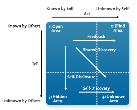 The Johari Window (Midtools.com)