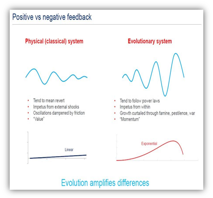Status-quo systems thinking tends to follow the classical system (left), whereby external shocks are absorbed until normalcy returns. On the other hand the evolutionary system (right) tends to follow power laws. These include complex systems such as stock markets, war zones, climate thresholds, and debt balances which can change exponentially until the system can no longer absorb the changes and the system shifts regimes dramatically. (Matt King/Citit Research)