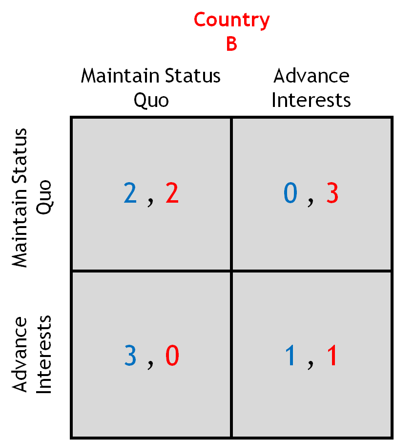 Figure 5: A simple game between two parties
