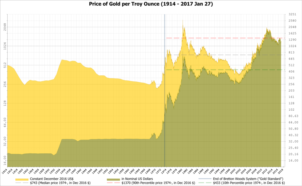 "The Price of Gold, the Influence of the ""Gold Standard,"" and the Floating Dollar. Gold prices in nominal U.S. Dollars per ounce, adjusted for inflation, from 1914 to 2016 using historical London prices and dollar-pound exchange rates. Gold as the exchange standard was adopted, adjusted, and abandoned numerous times by the great powers in modern times, most notably in the build up to World War I, World War II, Bretton Woods, and the conflicts in Southeast Asia. ( Wikimedia Commons )"