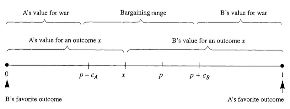 "The simplified bargaining range between two parties to war taken from James D. Fearon's ""Rationalist Explanations for War"" (1995). Putnam suggests the countries value for war, value for a particular outcome, and thus their bargaining range is affected by the domestic constituencies of that country. The parties involved in an insurgency further problematizes the consideration when the counterinsurgent does not have complete control over its people, and thus has an added level of complexity for assessing the domestic level's value for war, peaceable outcome, and bargaining range. Considered for Afghanistan, the overlap of win sets within the bargaining range of numerous actors and their constituencies is the main concern for the applied Putnam two-level bargaining problem."