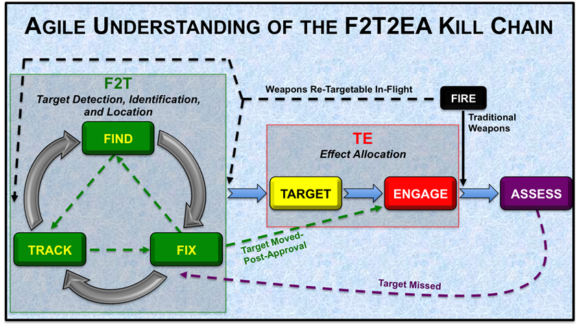 Agile F2T2EA Kill Chain (Graphic designed by the author)