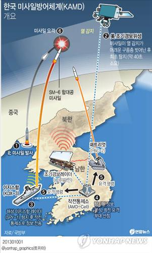 The Korea Air and Missile Defense is currently being developed with the purpose of deterring North Korea's nuclear and missile threat. (Yonhap)