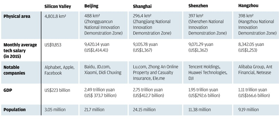 "Comparison of different technology hubs, as published in "" CES becomes the Chinese electronics show as Shenzhen, Dongguan exhibitors throng fair ,"" South China Morning Post, January 9, 2018."