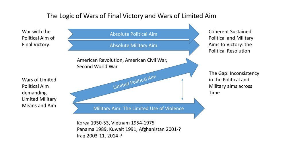 Logic, War, and the Aim Gap in Limited War