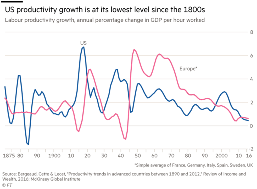 """Source: Sam Fleming, """"U.S. economy: The growth puzzle,"""" Financial Times (February 20, 2018)"""
