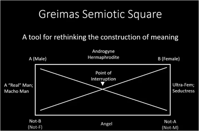 Example Semiotic Square (YouTube)