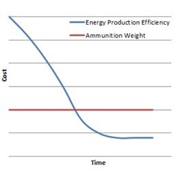 Figure 2: Cost/Time Analysis for Energy Production Efficiency