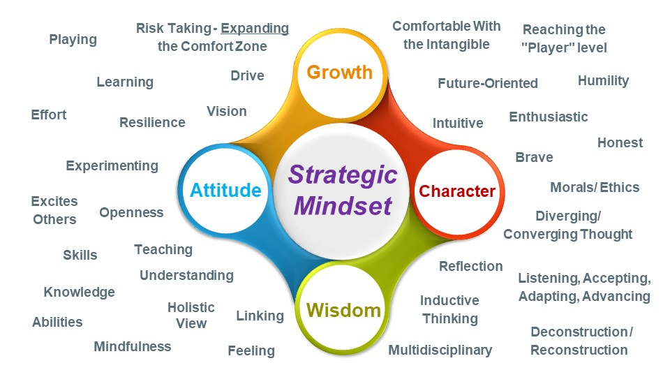 Theoretical Components of a Strategic Mindset (Authors' Work)