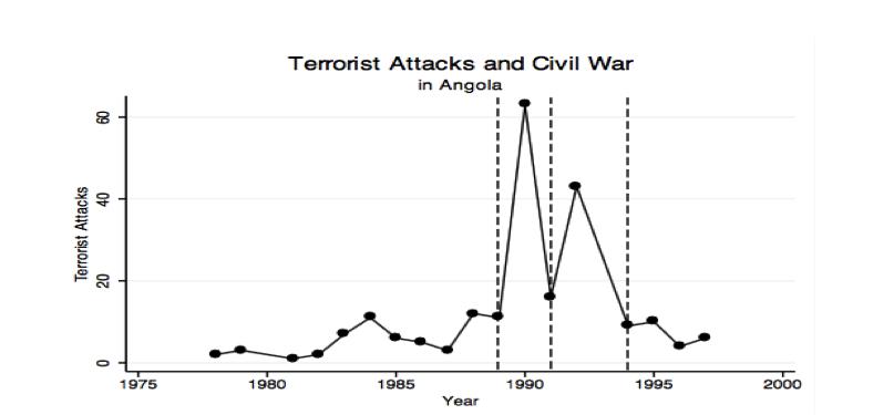 Soni, terror attacks and civil war.png