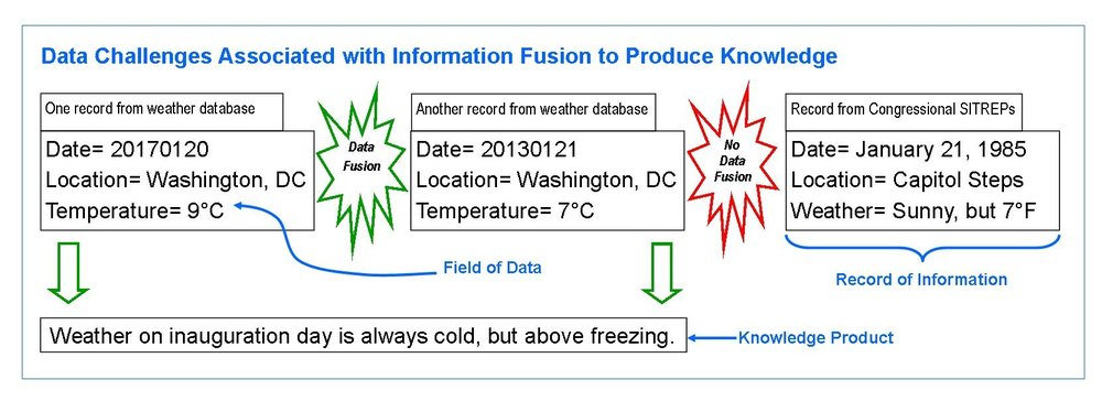 Data Challenges Associated with Information Fusion to Produce Knowledge (Author's Work)