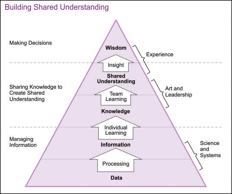 Building Shared Understanding (Joint Publication 3.0: Joint Operations)