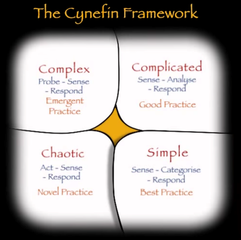The Cynefin Framework (Snowden)