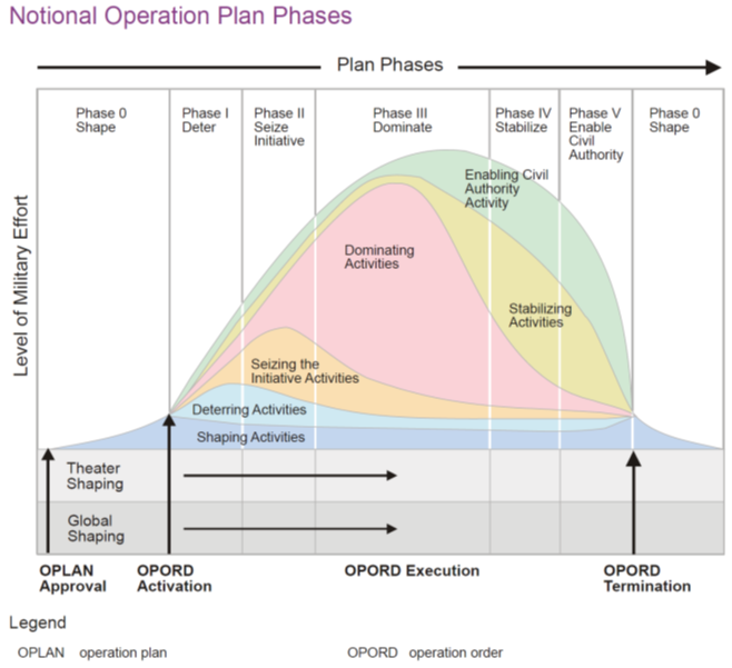 The Phases of Conflict, from U.S. Joint Doctrine (JP 5-0, 2011)