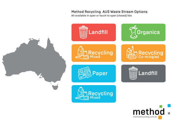 AUS-WASTE-STREAM-OPTIONS.jpg