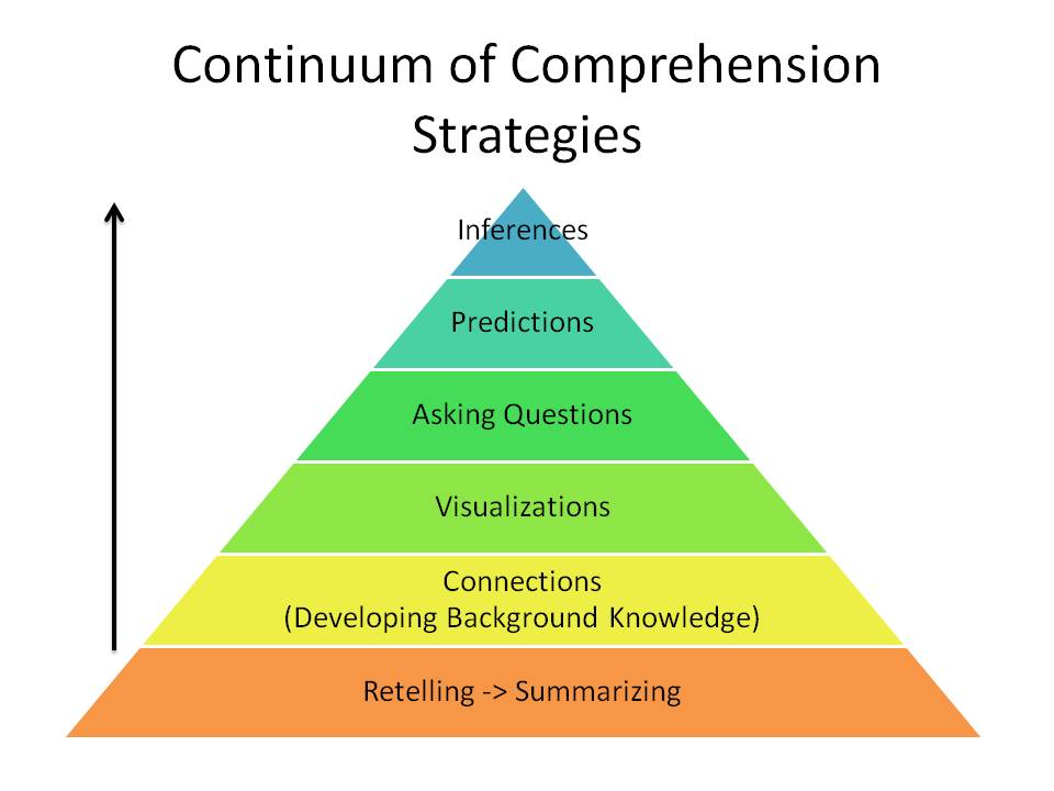 Reading comprehension continuum