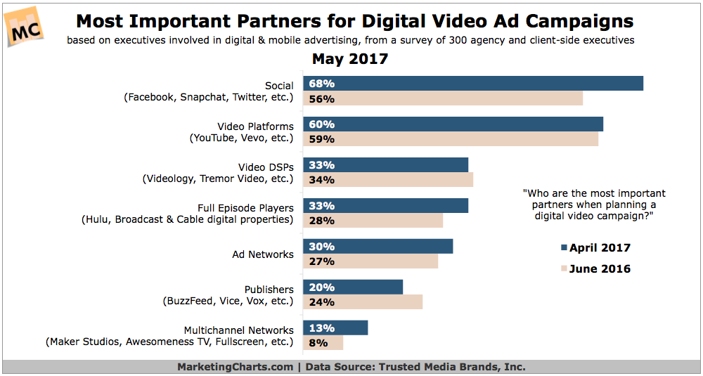 online video platforms chart