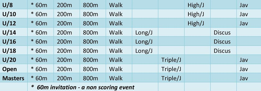 Rounds are subject to change due to either weather or Beaton Park upgrades etc.    Wet Weather Policy    Competition Rules