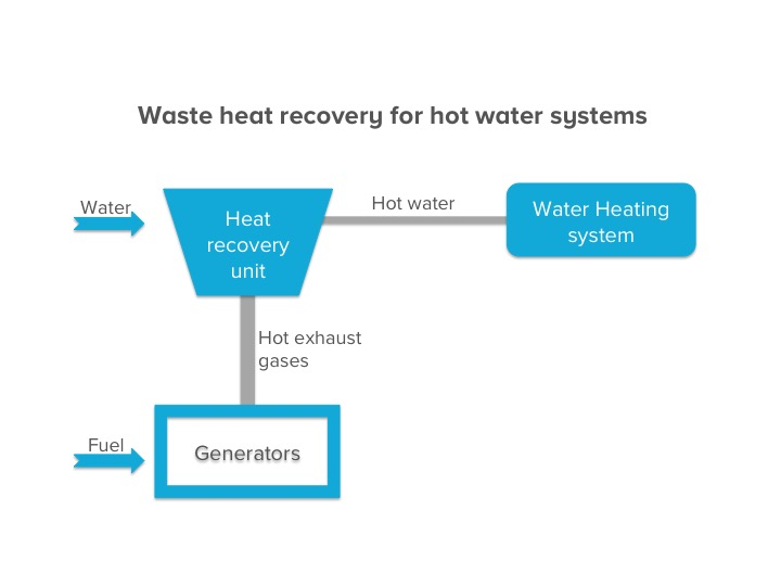 Heat recovery - hot water.jpg
