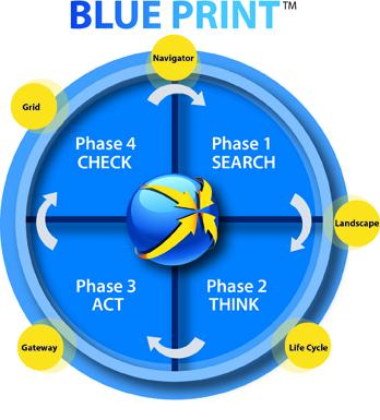 Figure 1 - The Employer Brand Blue Print  Source: Yves Pilet, 2014