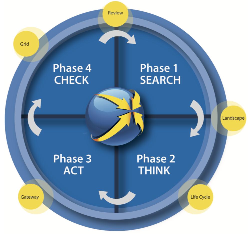 Blue Print - De employer brand methodiek