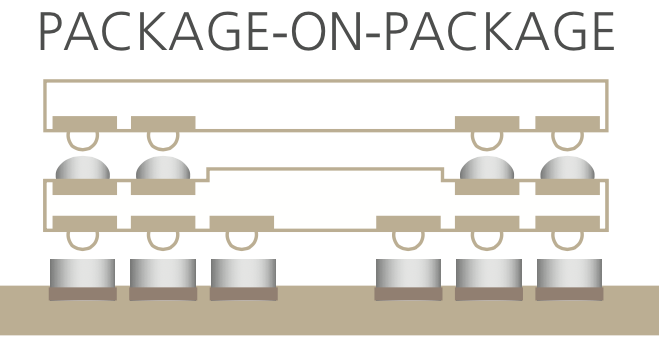Package-on-package with virtually no stacking limit