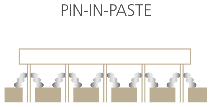 High quality pin-in-paste is a reality